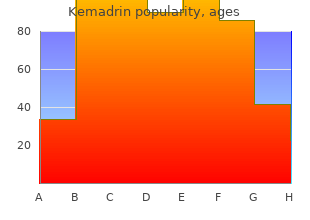 buy generic kemadrin 5 mg on-line