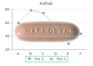 buy keftab 375mg without a prescription