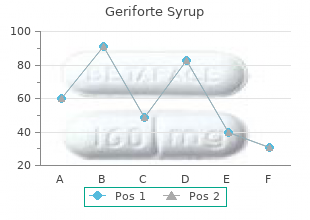 discount 100caps geriforte syrup with visa
