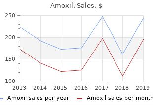 cheap 250 mg amoxil with amex