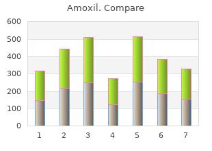 250 mg amoxil with amex