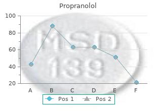 purchase propranolol 40mg